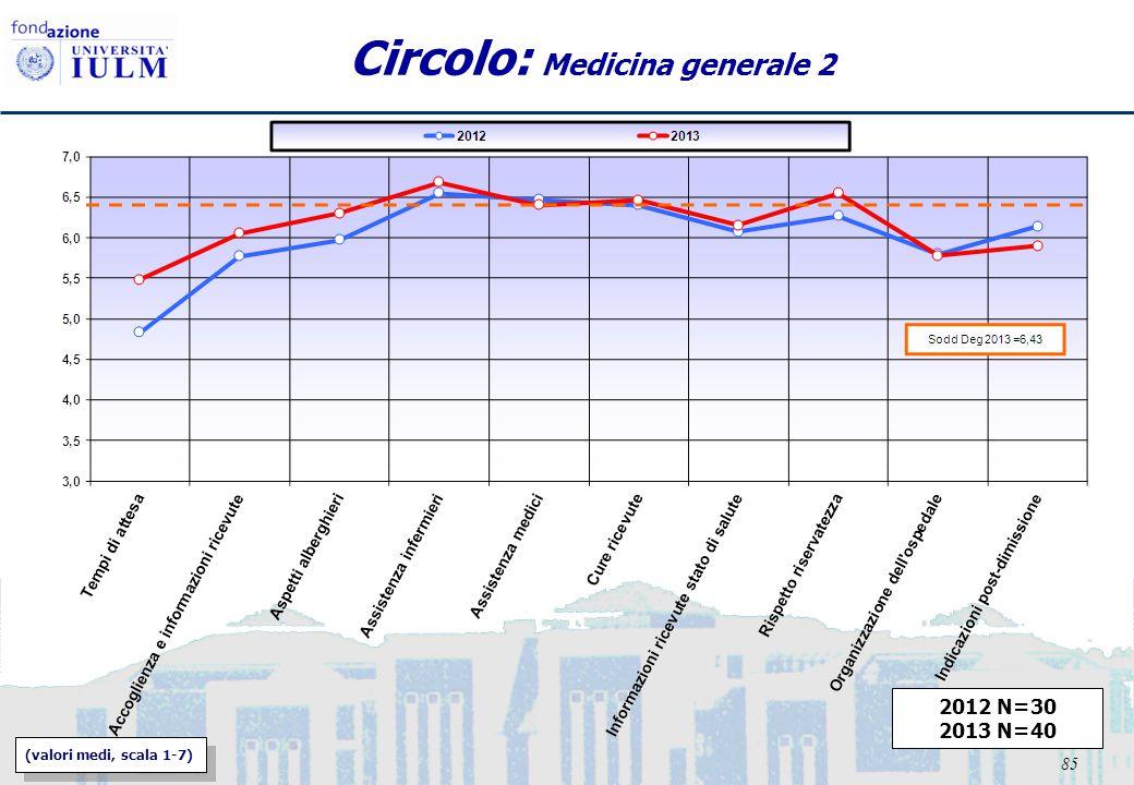 85 Circolo: Medicina generale 2 2012 N=30 2013 N=40 (valori medi, scala 1-7)