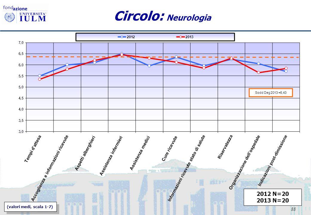 88 Circolo: Neurologia (valori medi, scala 1-7) 2012 N=20 2013 N=20