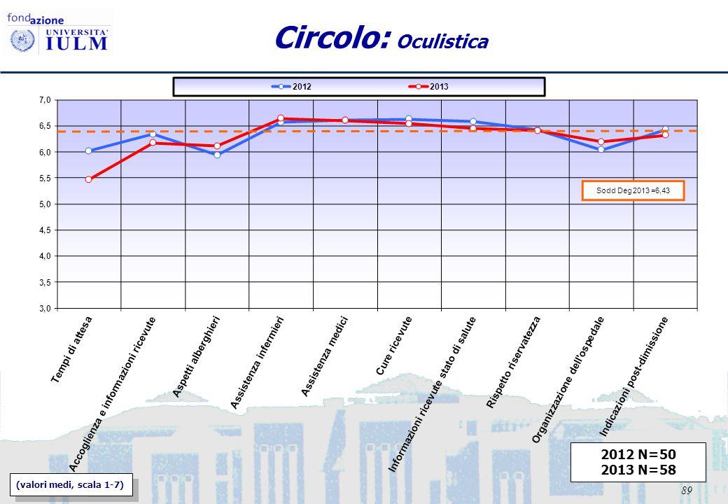 89 Circolo: Oculistica 2012 N=50 2013 N=58 (valori medi, scala 1-7)