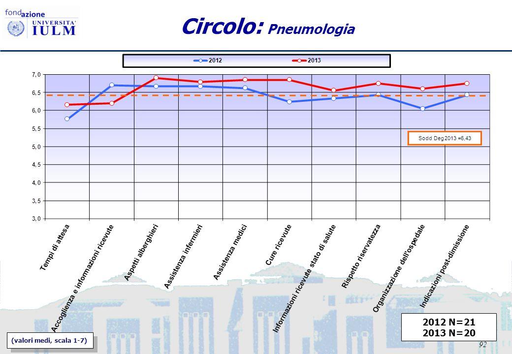 92 Circolo: Pneumologia 2012 N=21 2013 N=20 (valori medi, scala 1-7)