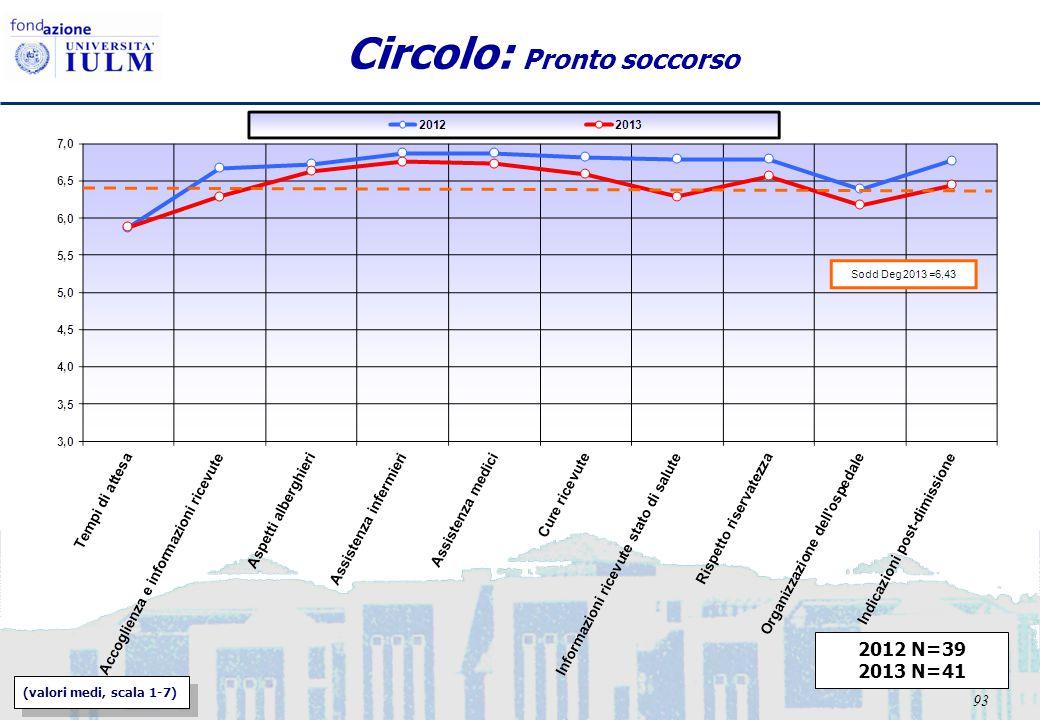 93 Circolo: Pronto soccorso 2012 N=39 2013 N=41 (valori medi, scala 1-7)