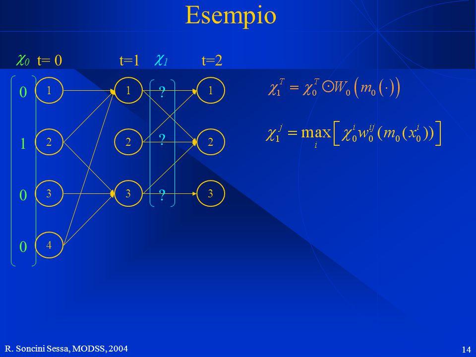 R. Soncini Sessa, MODSS, 2004 14 Esempio 00 1 0 0 0 3 2 1 4 t= 0 1 2 3 t=1 1 2 3 t=2 11 ? ? ?