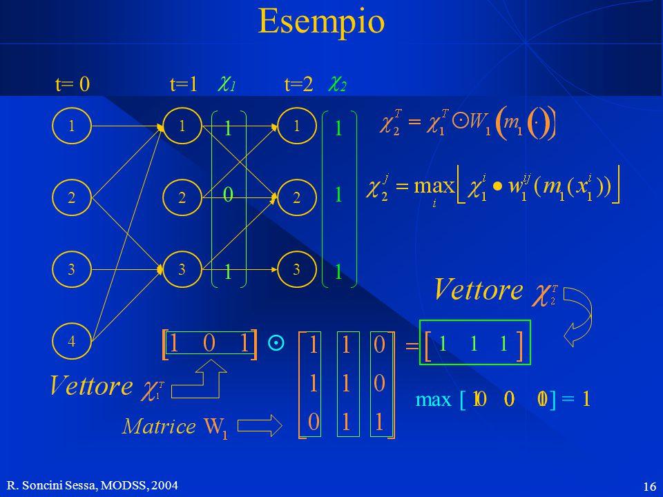 R. Soncini Sessa, MODSS, 2004 16 0 0 1111 0 1 111  Esempio 11 0 1 1 3 2 1 4 t= 0 1 2 3 t=1 1 2 3 t=2 1 0 01 max [ ] = 22 1 1 1