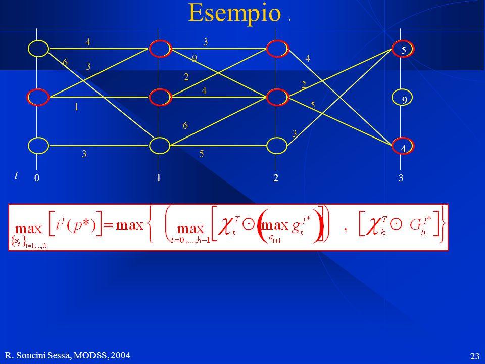 R. Soncini Sessa, MODSS, 2004 23 32 4 2 5 3 Esempio b 5 3 9 2 4 6 1 5 4 9 0 t 3 4 6 3 1