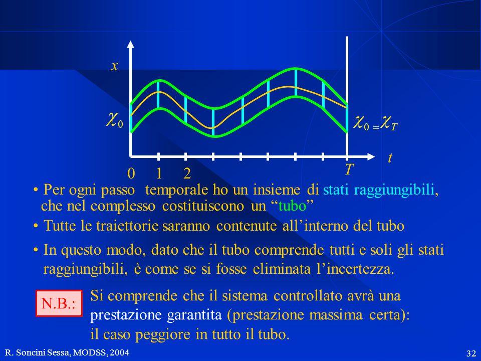 R. Soncini Sessa, MODSS, 2004 32 x t T 120 Per ogni passo temporale ho un insieme di stati raggiungibili, Tutte le traiettorie saranno contenute all'i