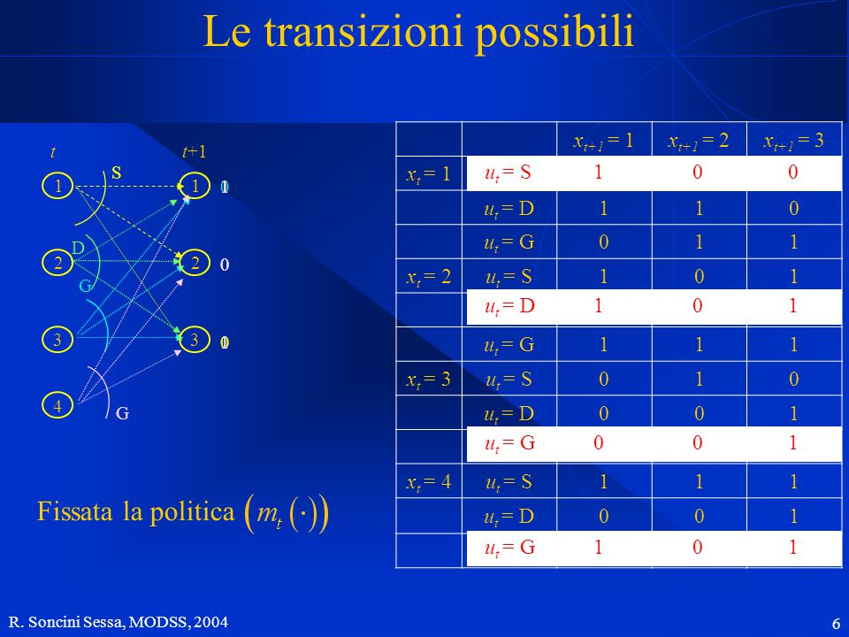 R. Soncini Sessa, MODSS, 2004 6 S 1 0 01 0 1 D 0 0 1 G Fissata la politica Le transizioni possibili tt+1 1 2 3 1 2 3 4 x t+1 = 1x t+1 = 2x t+1 = 3 x t