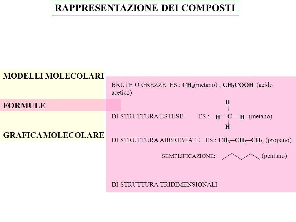 RAPPRESENTAZIONE DEI COMPOSTI MODELLI MOLECOLARI FORMULE GRAFICA MOLECOLARE BRUTE O GREZZE ES.: CH 4 (metano), CH 3 COOH (acido acetico) DI STRUTTURA ESTESE ES.: (metano) DI STRUTTURA ABBREVIATE ES.: CH 3 ─CH 2 ─CH 3 (propano) SEMPLIFICAZIONE: (pentano) DI STRUTTURA TRIDIMENSIONALI C H H H H