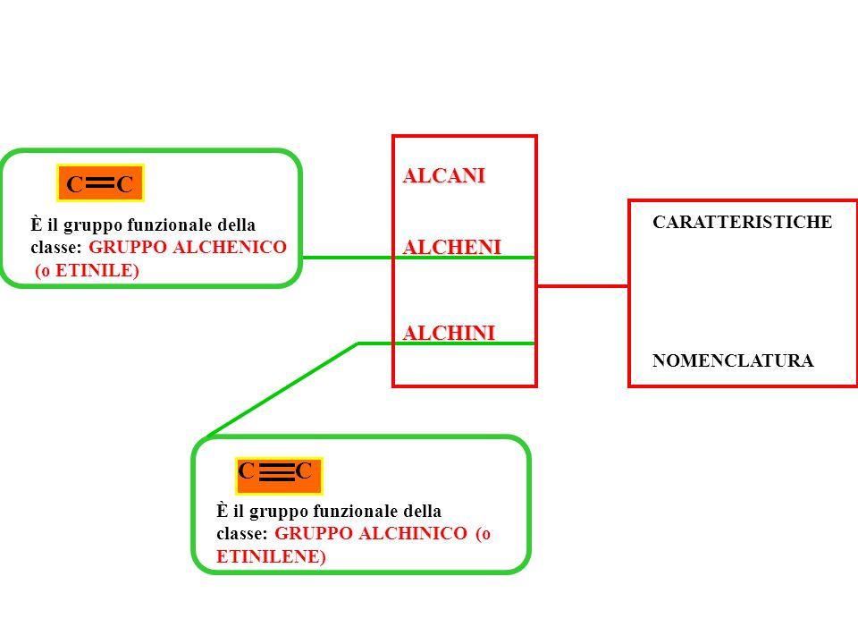 CC È il gruppo funzionale della classe: GRUPPO ALCHENICO (o ETINILE) CC È il gruppo funzionale della classe: GRUPPO ALCHINICO (o ETINILENE) ALCHENI ALCHINI NOMENCLATURA CARATTERISTICHE ALCANI