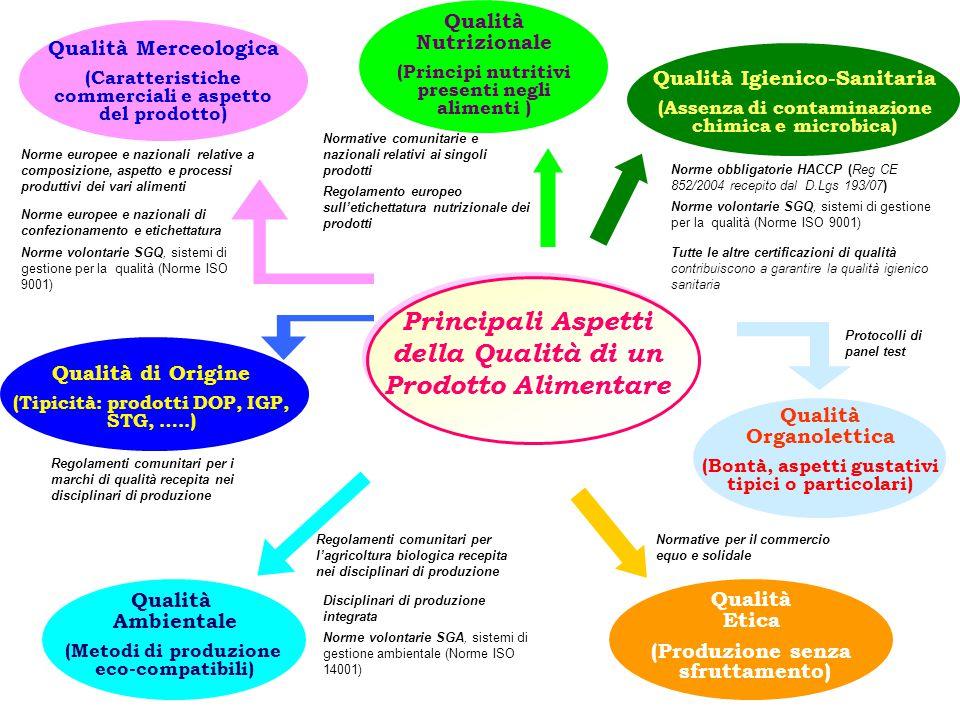 Qualità Merceologica (Caratteristiche commerciali e aspetto del prodotto) Qualità Ambientale (Metodi di produzione eco-compatibili) Qualità di Origine