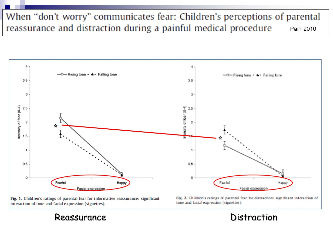 From: Cohen LL.Behavioral Approaches to Anxiety and Pain Management for Pediatric Venous Access.