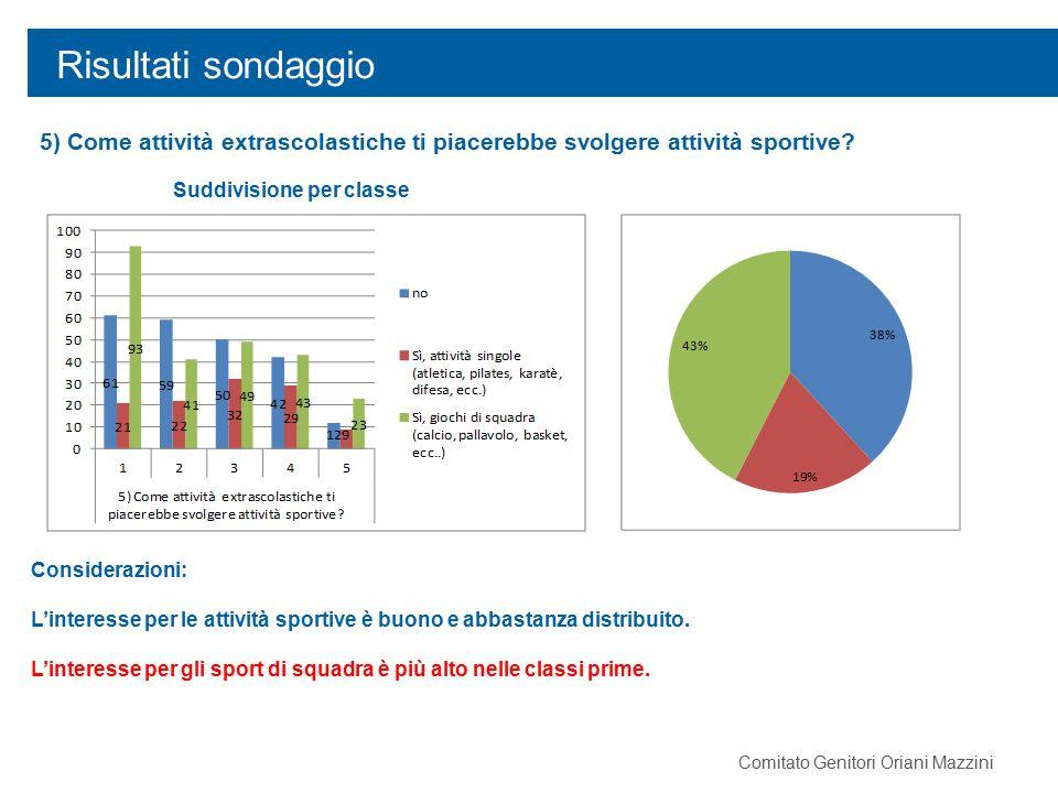 Risultati sondaggio 5) Come attività extrascolastiche ti piacerebbe svolgere attività sportive? Considerazioni: L'interesse per le attività sportive è