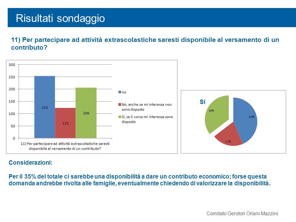 Risultati sondaggio 11) Per partecipare ad attività extrascolastiche saresti disponibile al versamento di un contributo? Considerazioni: Per il 35% de