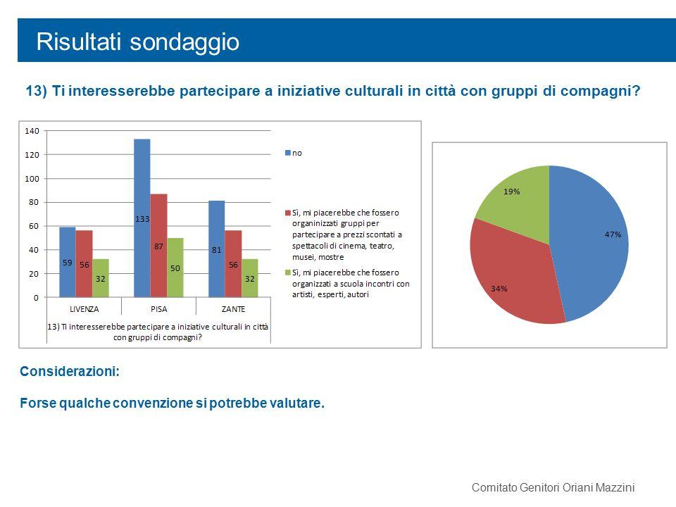 Risultati sondaggio 13) Ti interesserebbe partecipare a iniziative culturali in città con gruppi di compagni? Considerazioni: Forse qualche convenzion