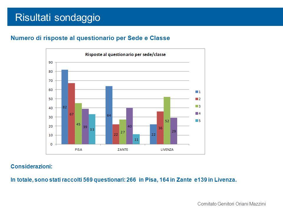 Risultati sondaggio Numero di risposte al questionario per Sede e Classe Considerazioni: In totale, sono stati raccolti 569 questionari: 266 in Pisa,
