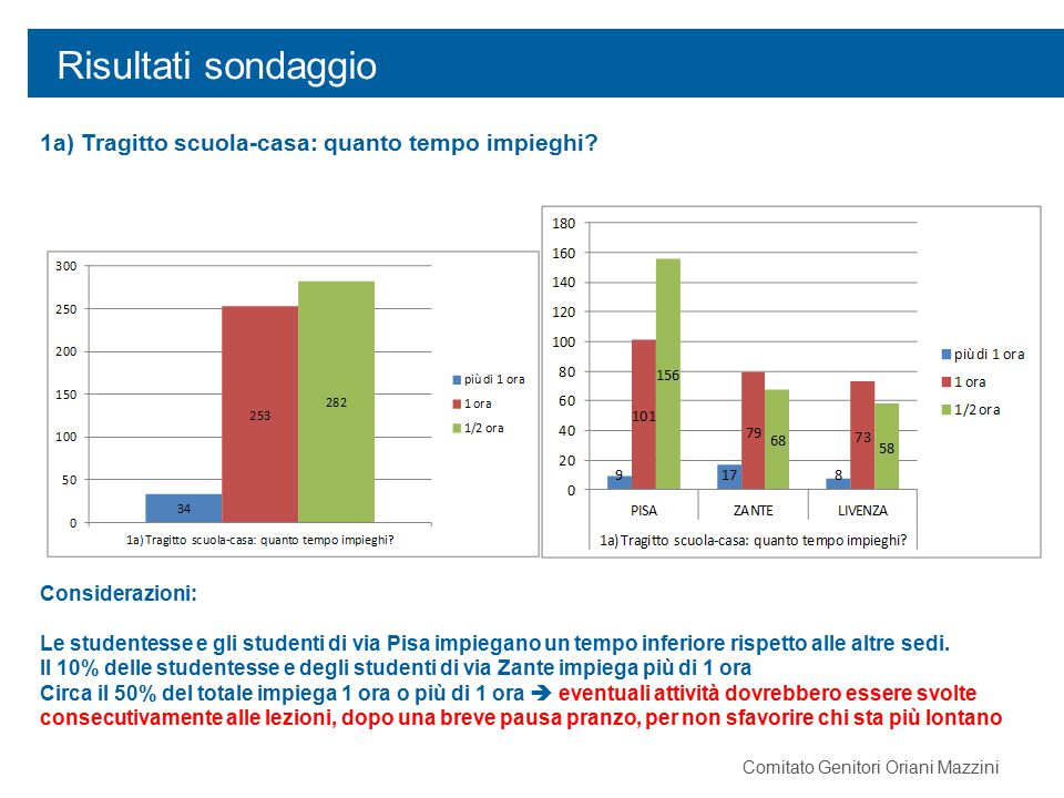 Risultati sondaggio 1a) Tragitto scuola-casa: quanto tempo impieghi? Considerazioni: Le studentesse e gli studenti di via Pisa impiegano un tempo infe