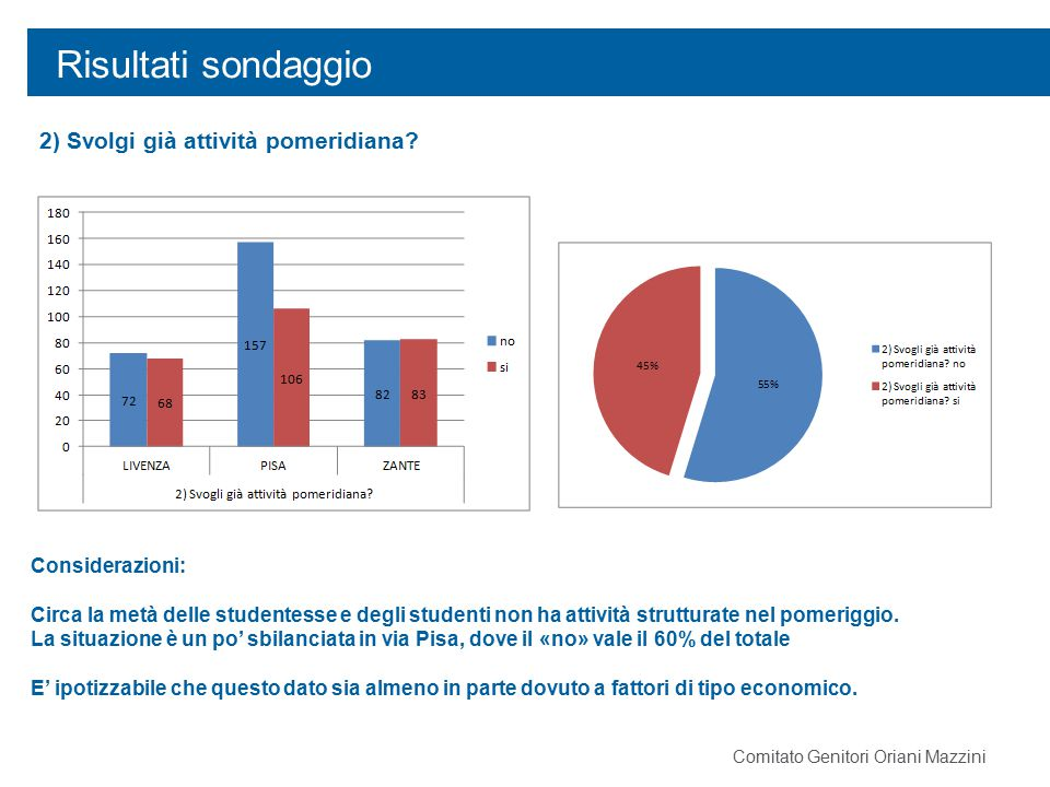 Risultati sondaggio 2) Svolgi già attività pomeridiana? Considerazioni: Circa la metà delle studentesse e degli studenti non ha attività strutturate n