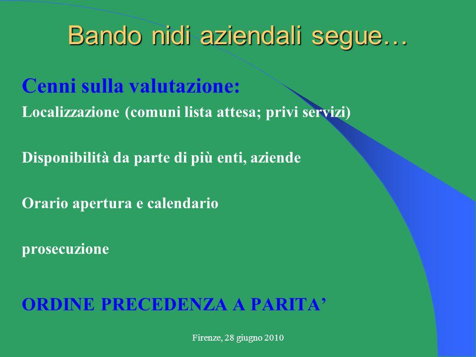 Firenze, 28 giugno 2010 Bando nidi aziendali segue… Cenni sulla valutazione: Localizzazione (comuni lista attesa; privi servizi) Disponibilità da parte di più enti, aziende Orario apertura e calendario prosecuzione ORDINE PRECEDENZA A PARITA'