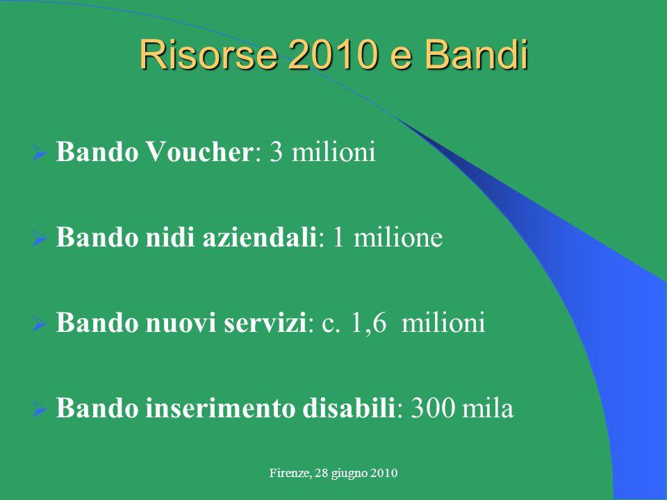 Firenze, 28 giugno 2010 Risorse 2010 e Bandi  Bando Voucher: 3 milioni  Bando nidi aziendali: 1 milione  Bando nuovi servizi: c.