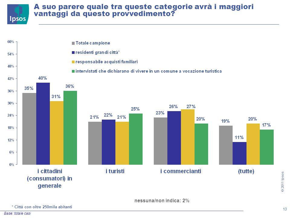 13 © 2011 Ipsos A suo parere quale tra queste categorie avrà i maggiori vantaggi da questo provvedimento.