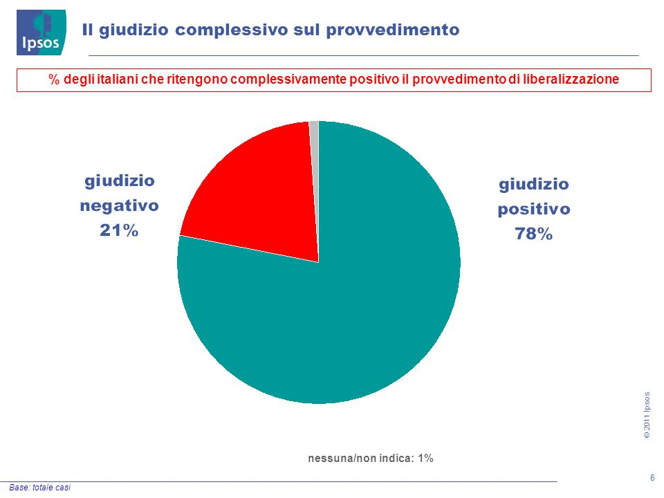 6 © 2011 Ipsos Il giudizio complessivo sul provvedimento Base: totale casi % degli italiani che ritengono complessivamente positivo il provvedimento di liberalizzazione nessuna/non indica: 1%