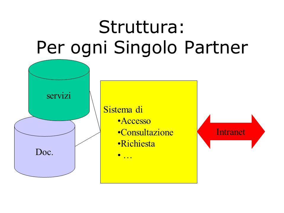 Sistema di supporto alla collaborazione basata sui servizi alla condivisione della documentazione
