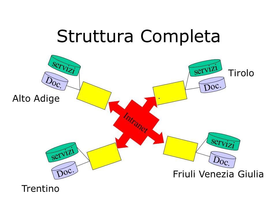 Struttura: Per ogni Singolo Partner Doc. Sistema di Accesso Consultazione Richiesta … Intranet servizi