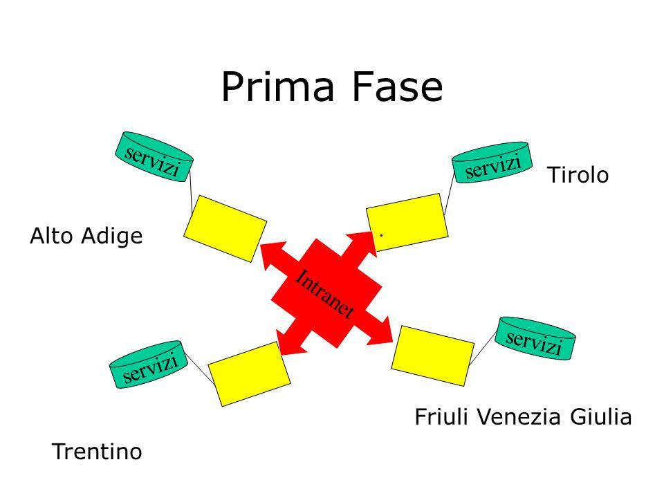 Struttura Completa servizi Doc.. servizi Doc. servizi Doc. servizi Doc. Intranet Alto Adige Trentino Tirolo Friuli Venezia Giulia