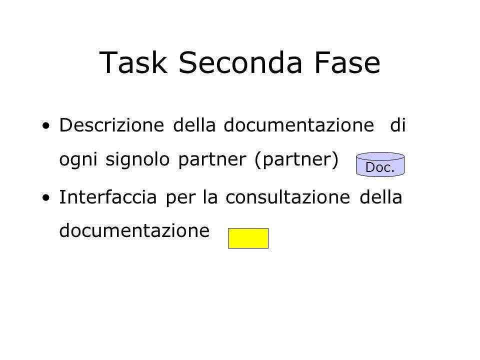 Tasks (prima fase) Disegno dettagliato del sistema (IRST con supporto partner) Descrizione funzionale dei servizi di ogni singolo partner su supporto elettronico (partner) Interfaccia per l'accesso la consultazione, la richiesta … delle risorse.