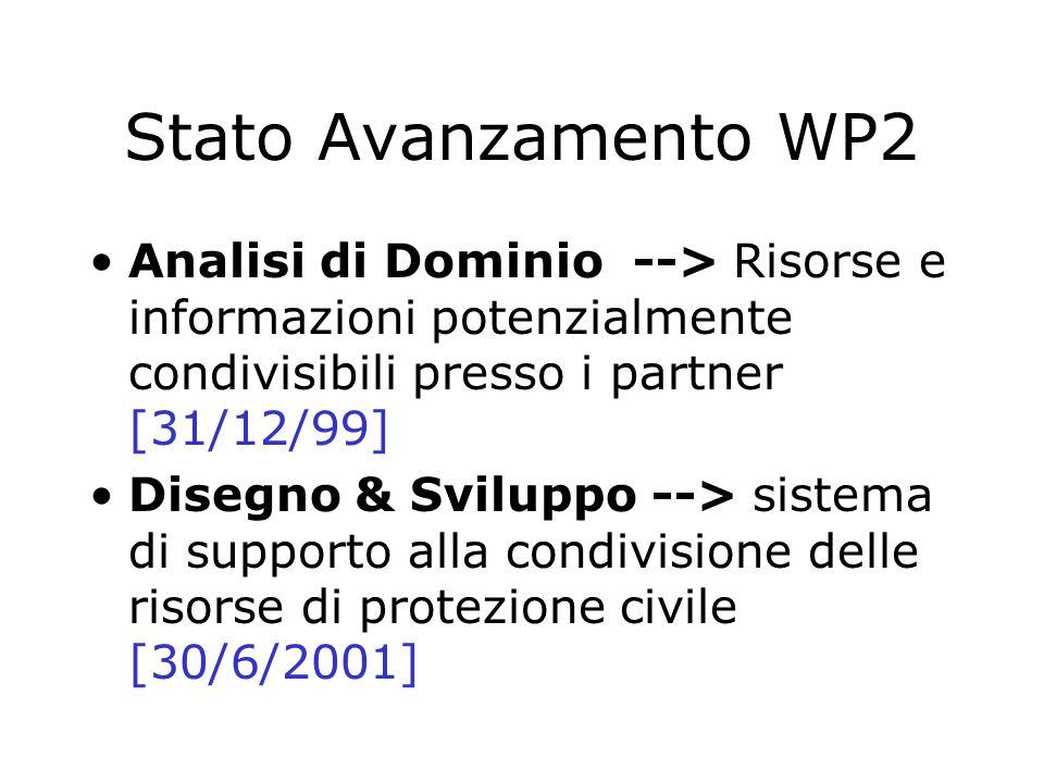 Stato Avanzamento WP2 Analisi di Dominio --> Risorse e informazioni potenzialmente condivisibili presso i partner [31/12/99] Disegno & Sviluppo --> sistema di supporto alla condivisione delle risorse di protezione civile [30/6/2001]