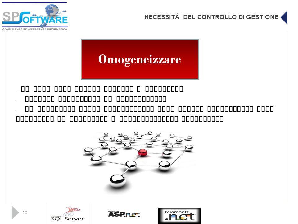 NECESSITÀ DEL CONTROLLO DI GESTIONE 10 Omogeneizzare - Il dato deve essere univoco e condiviso - Evitare ridondanza di informazioni - Il dettaglio del