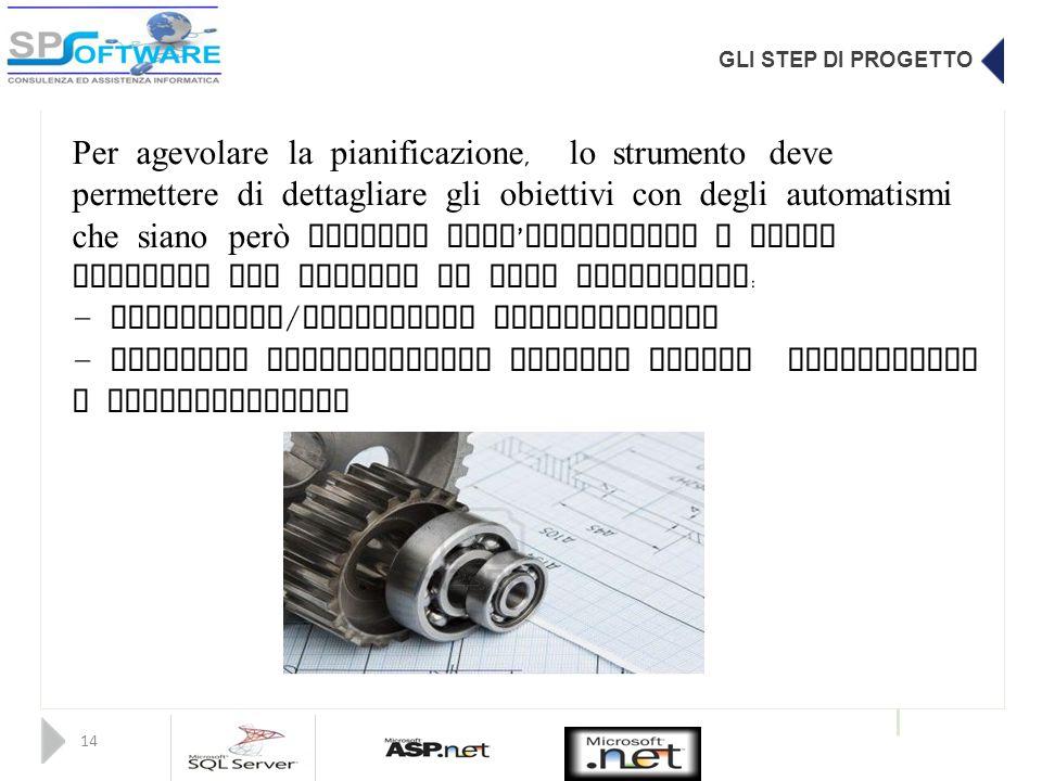 GLI STEP DI PROGETTO 14 Per agevolare la pianificazione, lo strumento deve permettere di dettagliare gli obiettivi con degli automatismi che siano per