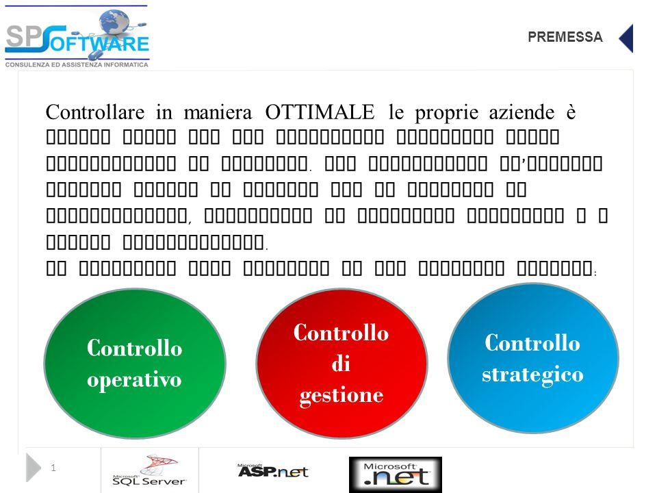 PREMESSA 1 Controllare in maniera OTTIMALE le proprie aziende è sempre stato uno dei principali obiettivi degli imprenditori di successo. Per controll