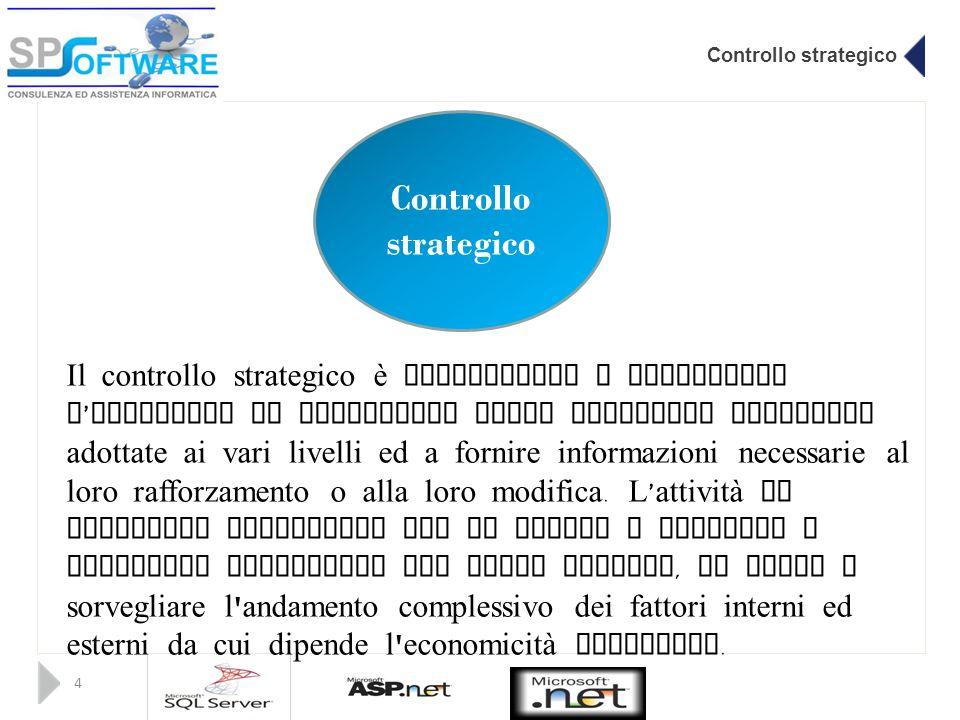 Controllo strategico 4 Il controllo strategico è finalizzato a verificare l ' efficacia di attuazione delle strategie aziendali adottate ai vari livel