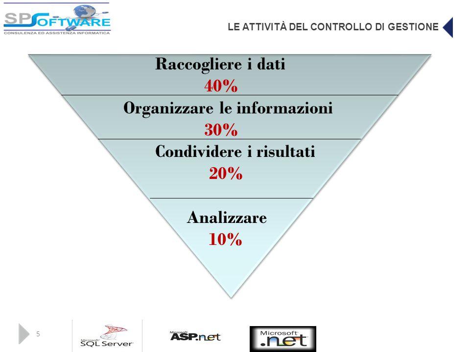 LE ATTIVITÀ DEL CONTROLLO DI GESTIONE 5 Raccogliere i dati 40% Organizzare le informazioni 30% Condividere i risultati 20% Analizzare 10%