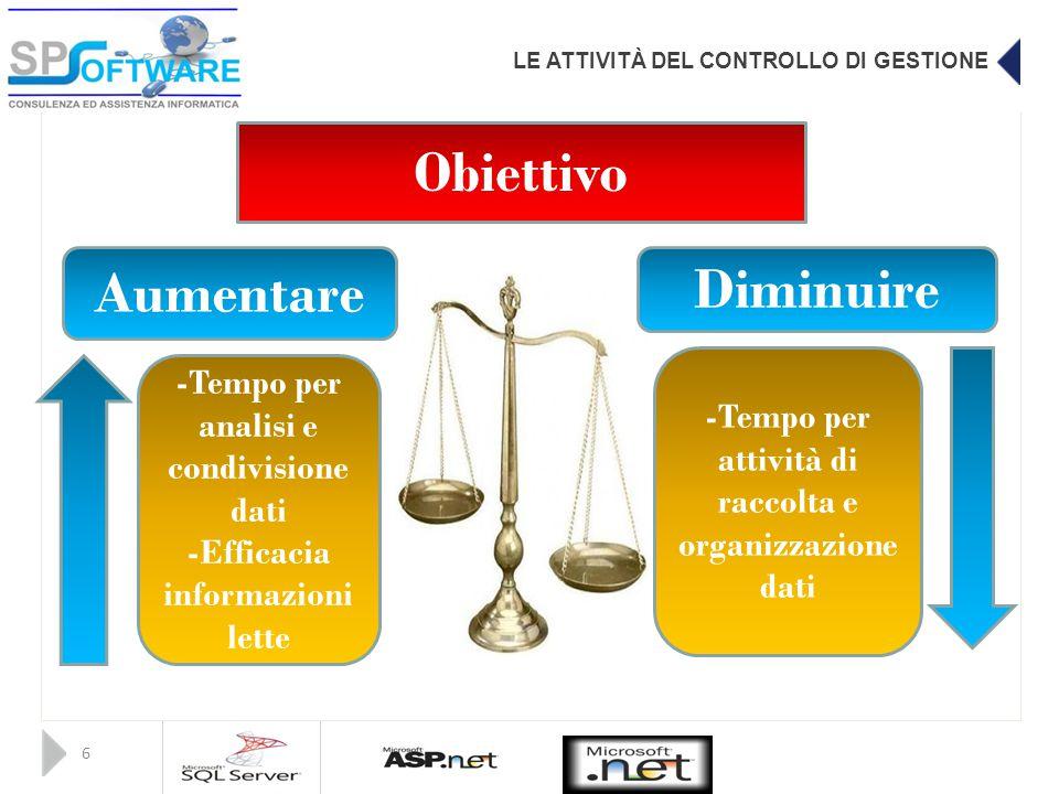 LE ATTIVITÀ DEL CONTROLLO DI GESTIONE 6 Obiettivo Aumentare Diminuire -Tempo per analisi e condivisione dati -Efficacia informazioni lette -Tempo per