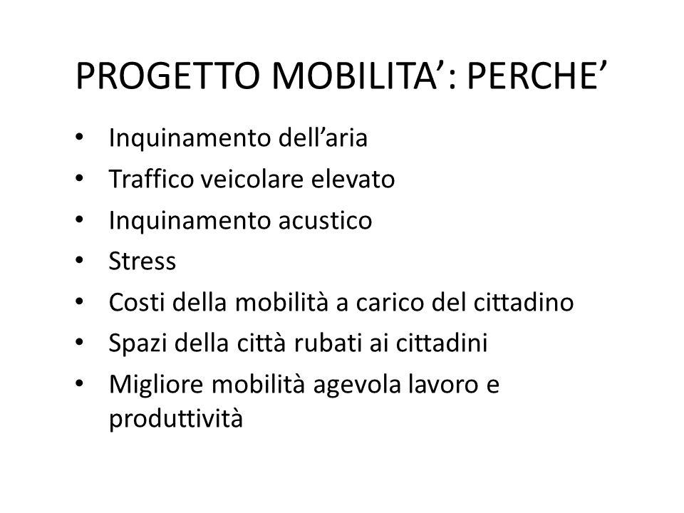 PROGETTO MOBILITA': PERCHE' Inquinamento dell'aria Traffico veicolare elevato Inquinamento acustico Stress Costi della mobilità a carico del cittadino