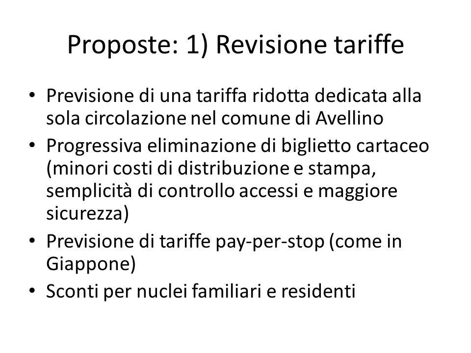 Proposte: 1) Revisione tariffe Previsione di una tariffa ridotta dedicata alla sola circolazione nel comune di Avellino Progressiva eliminazione di bi
