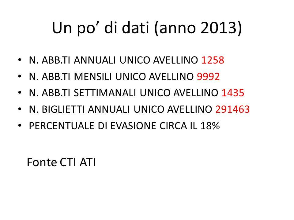 Un po' di dati (anno 2013) N. ABB.TI ANNUALI UNICO AVELLINO 1258 N. ABB.TI MENSILI UNICO AVELLINO 9992 N. ABB.TI SETTIMANALI UNICO AVELLINO 1435 N. BI