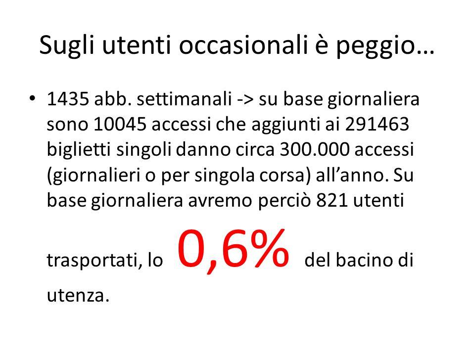 Sugli utenti occasionali è peggio… 1435 abb. settimanali -> su base giornaliera sono 10045 accessi che aggiunti ai 291463 biglietti singoli danno circ