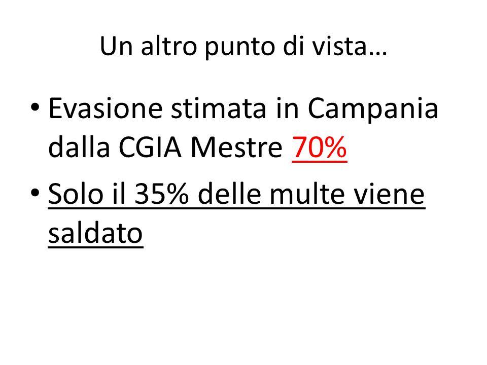Un altro punto di vista… Evasione stimata in Campania dalla CGIA Mestre 70% Solo il 35% delle multe viene saldato
