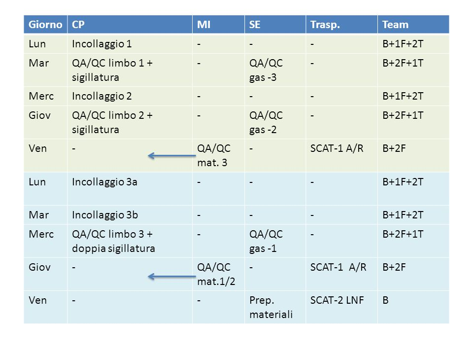GiornoCPMISETrasp.Team LunIncollaggio 1---B+1F+2T MarQA/QC limbo 1 + sigillatura -QA/QC gas -3 -B+2F+1T MercIncollaggio 2---B+1F+2T GiovQA/QC limbo 2 + sigillatura -QA/QC gas -2 -B+2F+1T Ven-QA/QC mat.