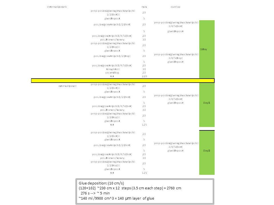 Team Team: – B = borsista, sempre presente – F = fisico, 2 fisici 5gg/10 (QA/QC) e 1 fisico 4gg/10 (incollaggi) – T = tecnico, 2 tecnici 4gg/10 (incollaggi), 1 tecnico 3gg/10 (sigillatura)