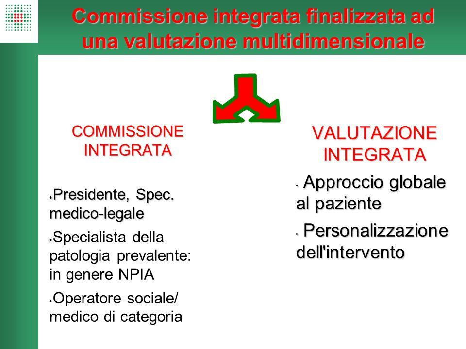 Commissione integrata finalizzata ad una valutazione multidimensionale COMMISSIONE INTEGRATA  Presidente, Spec. medico-legale  Specialista della pat