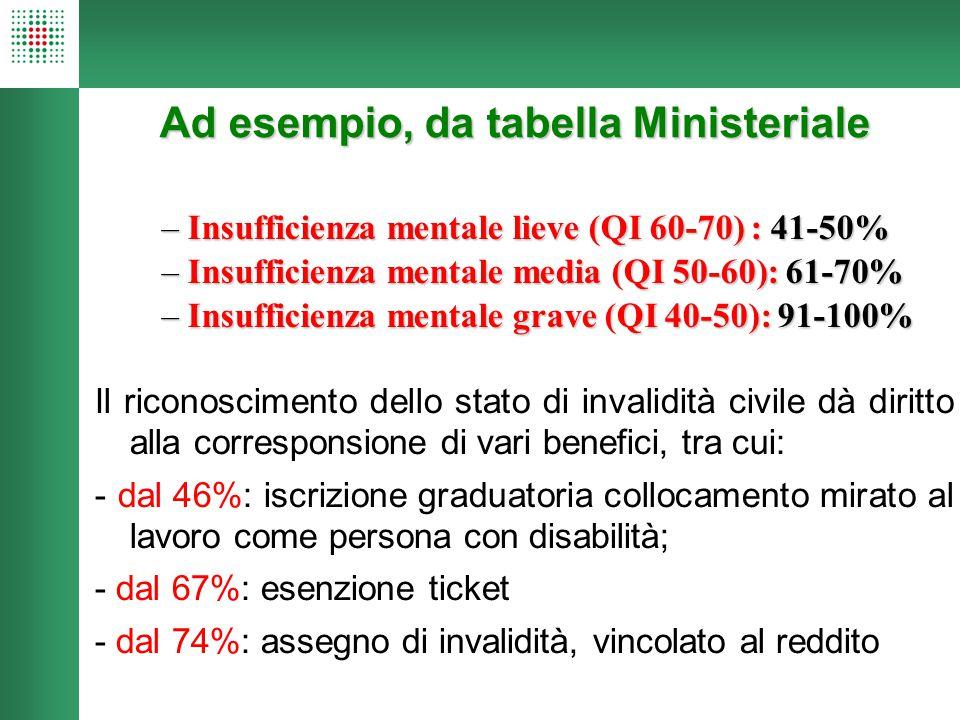 Ad esempio, da tabella Ministeriale –Insufficienza mentale lieve (QI 60-70) : 41-50% –Insufficienza mentale media (QI 50-60): 61-70% –Insufficienza me