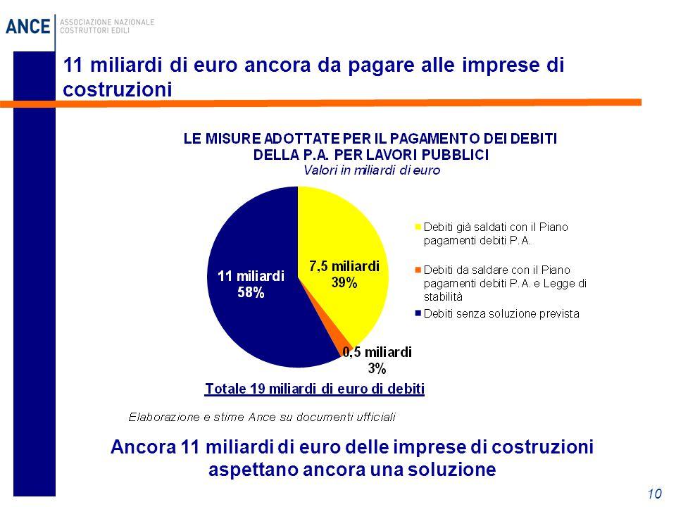 10 11 miliardi di euro ancora da pagare alle imprese di costruzioni Ancora 11 miliardi di euro delle imprese di costruzioni aspettano ancora una soluzione