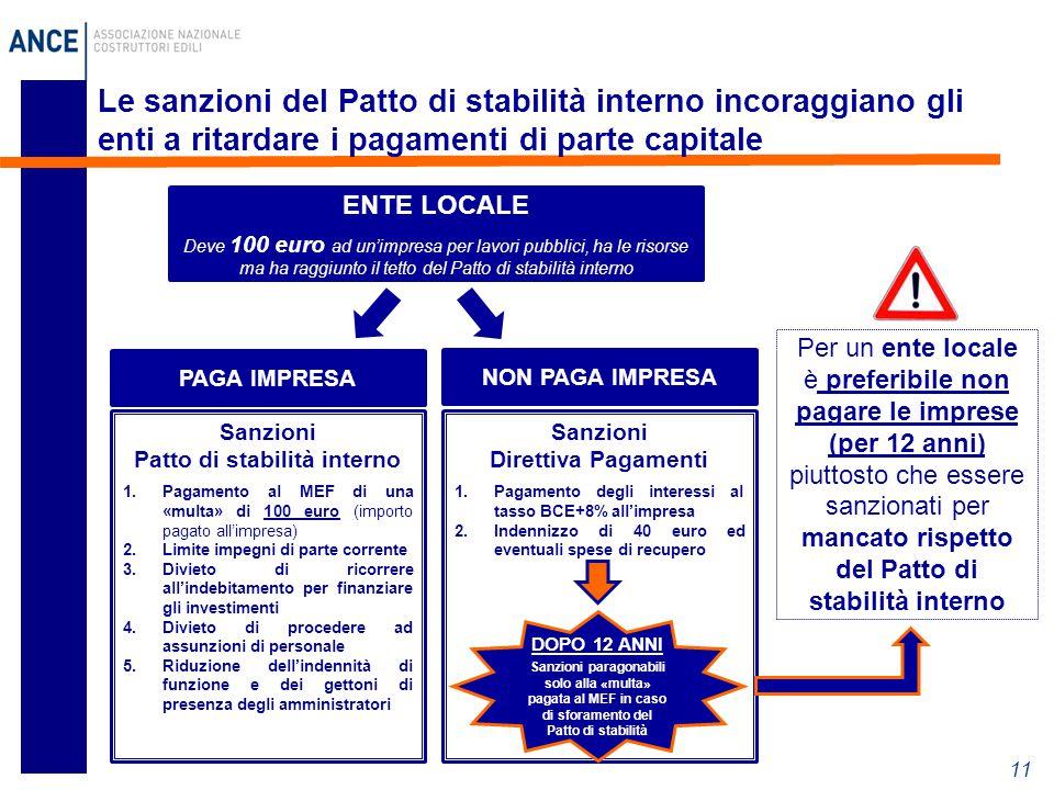 11 Per un ente locale è preferibile non pagare le imprese (per 12 anni) piuttosto che essere sanzionati per mancato rispetto del Patto di stabilità interno Le sanzioni del Patto di stabilità interno incoraggiano gli enti a ritardare i pagamenti di parte capitale Sanzioni Patto di stabilità interno 1.Pagamento al MEF di una «multa» di 100 euro (importo pagato all'impresa) 2.Limite impegni di parte corrente 3.Divieto di ricorrere all'indebitamento per finanziare gli investimenti 4.Divieto di procedere ad assunzioni di personale 5.Riduzione dell'indennità di funzione e dei gettoni di presenza degli amministratori ENTE LOCALE Deve 100 euro ad un'impresa per lavori pubblici, ha le risorse ma ha raggiunto il tetto del Patto di stabilità interno PAGA IMPRESA NON PAGA IMPRESA Sanzioni Direttiva Pagamenti 1.Pagamento degli interessi al tasso BCE+8% all'impresa 2.Indennizzo di 40 euro ed eventuali spese di recupero DOPO 12 ANNI Sanzioni paragonabili solo alla «multa» pagata al MEF in caso di sforamento del Patto di stabilità