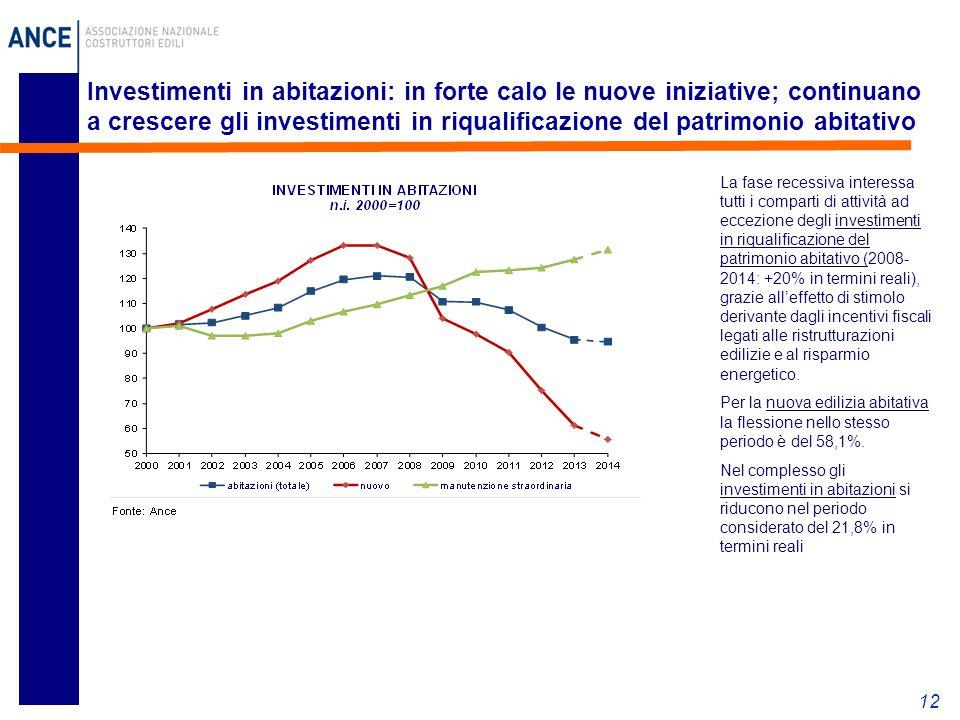 12 La fase recessiva interessa tutti i comparti di attività ad eccezione degli investimenti in riqualificazione del patrimonio abitativo (2008- 2014:
