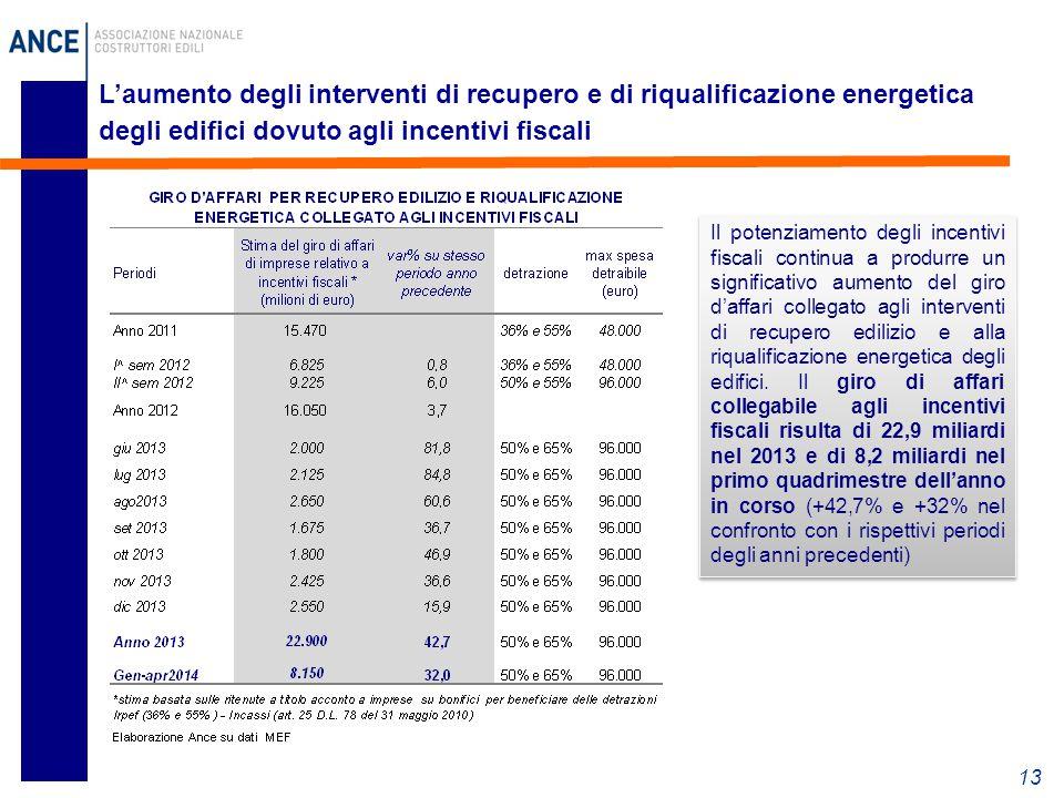 L'aumento degli interventi di recupero e di riqualificazione energetica degli edifici dovuto agli incentivi fiscali 13 Il potenziamento degli incentiv