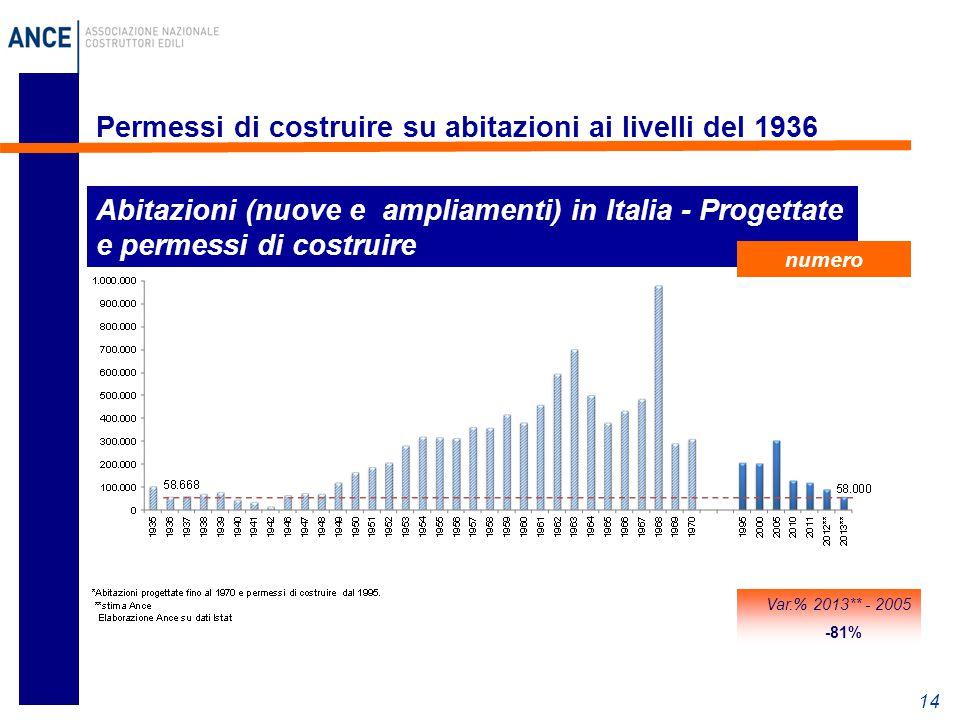 14 Permessi di costruire su abitazioni ai livelli del 1936 Abitazioni (nuove e ampliamenti) in Italia - Progettate e permessi di costruire numero Var.% 2013** - 2005 -81%