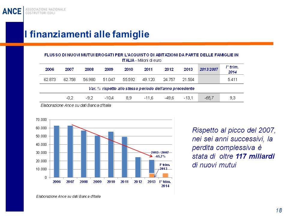 I finanziamenti alle famiglie 18 Rispetto al picco del 2007, nei sei anni successivi, la perdita complessiva è stata di oltre 117 miliardi di nuovi mutui